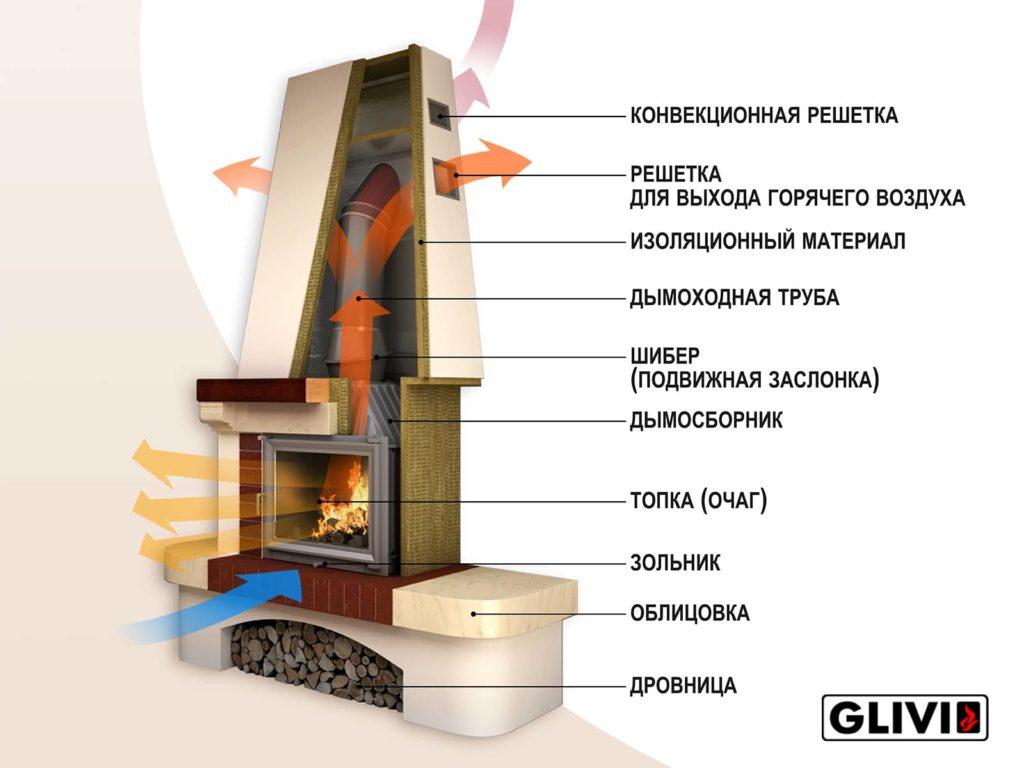 Схема работы открытого камина (очага) от Гливи